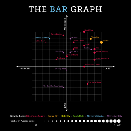 The Bar Graph: Raven Lounge