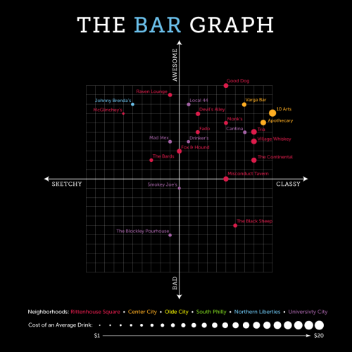 The Bar Graph: APO