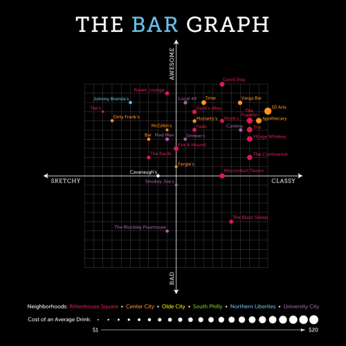 The Bar Graph: Cavanaugh's