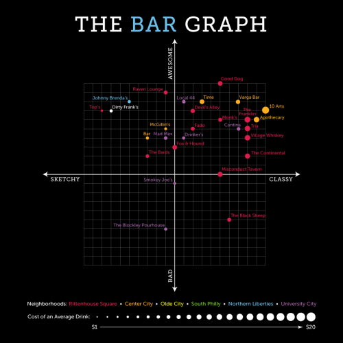 The Bar Graph: Dirty Frank's