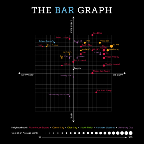 The Bar Graph: Fergie's Pub