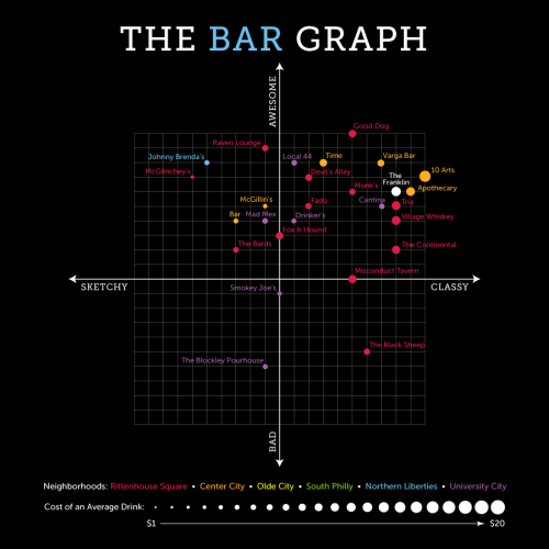 The Bar Graph: The Franklin