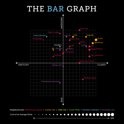 The Bar Graph: McGillin's Olde Ale House