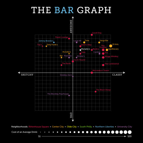 The Bar Graph: Moriarty's