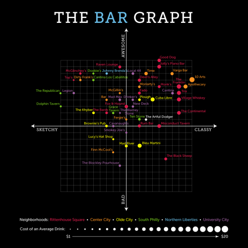 The Bar Graph: The Artful Dodger