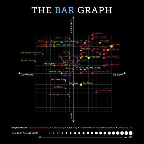 The Bar Graph: The Artful Dodger