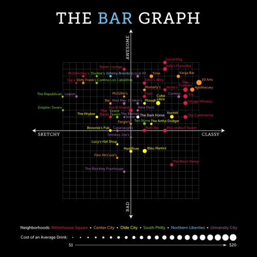 The Bar Graph: The Dark Horse Pub