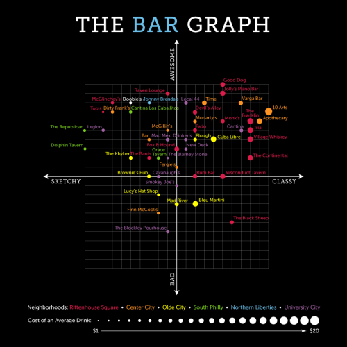 The Bar Graph: Doobie's