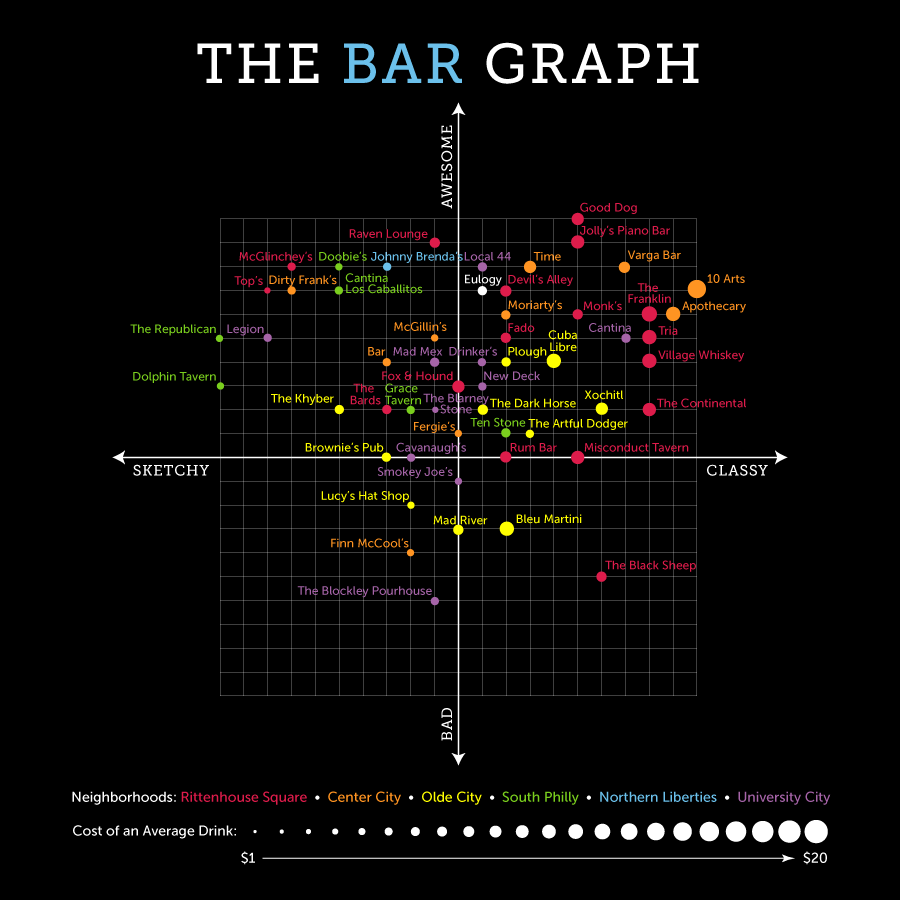 The Bar Graph: Eulogy Belgian Tavern