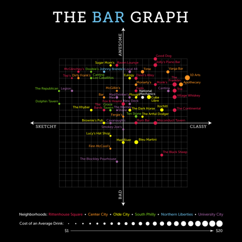 The Bar Graph: National Mechanics