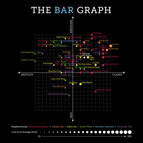 The Bar Graph: National Mechanics