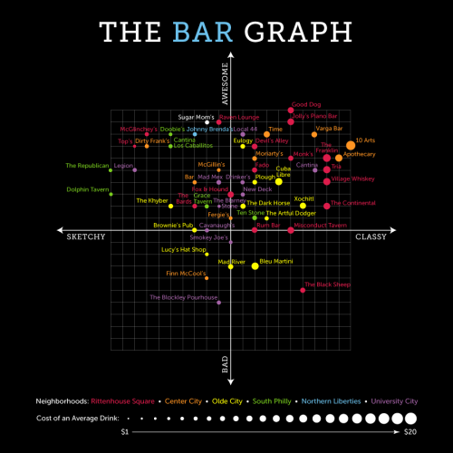 The Bar Graph: Sugar Mom's