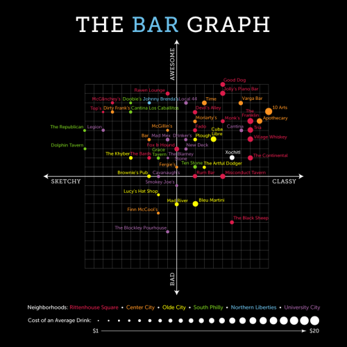 The Bar Graph: Xochitl